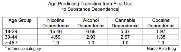 Age Predicting Substance Dependence