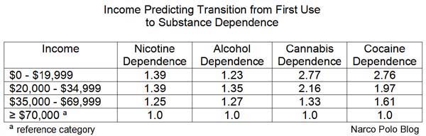 Income Predicting Substance Dependence
