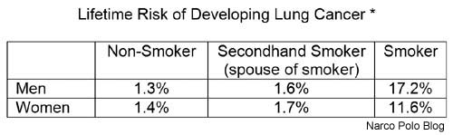 Lifetime Risk of Lung Cancer Chart