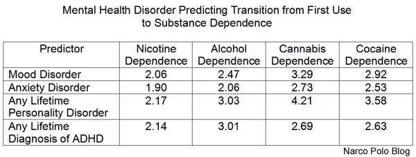 Mental Health Disorders Predicting Substance Dependence