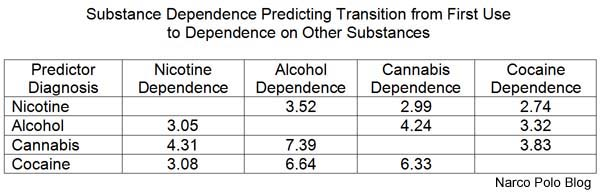 Substance Dependence Predicting Other Substance Dependence
